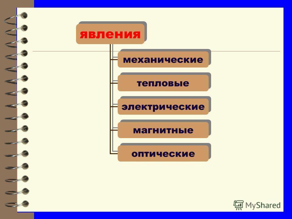 Физические термины