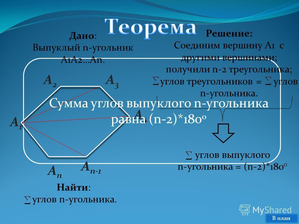 A2A2 A n-1 A1A1 AnAn A3A3 A4A4 Дано: Выпуклый n-угольник A1A2…An. Найти: углов n-угольника. Решение: Соединим вершину A1 с другими вершинами; получили n-2 треугольника; углов треугольников = углов n-угольника. углов выпуклого n-угольника = (n-2)*180