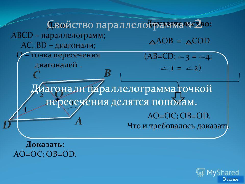 =34; 12)= D C B A O 2 1 3 4 Дано: ABCD – параллелограмм; AC, BD – диагонали; O – точка пересечения диагоналей. Доказать: AO=OC; OB=OD. Доказательство: AOB COD = (AB=CD; AO=OC; OB=OD. Что и требовалось доказать. Свойство параллелограмма 2 Диагонали па