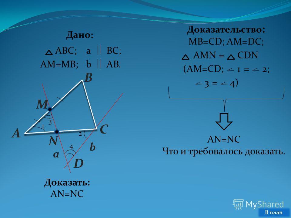 Дано: ABC; N D A B C M 1 3 4 2 b a aBC; AM=MB; Доказать: AN=NC (AM=CD; bAB. AMNCDN= Доказательство : MB=CD; AM=DC; 12;= 34)= AN=NC Что и требовалось доказать. В план