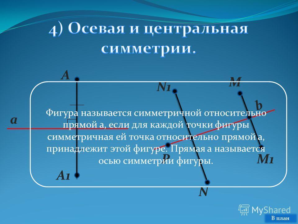 N1 N P M M1 b A A1A1 a Фигура называется симметричной относительно прямой a, если для каждой точки фигуры симметричная ей точка относительно прямой a, принадлежит этой фигуре. Прямая a называется осью симметрии фигуры. В план