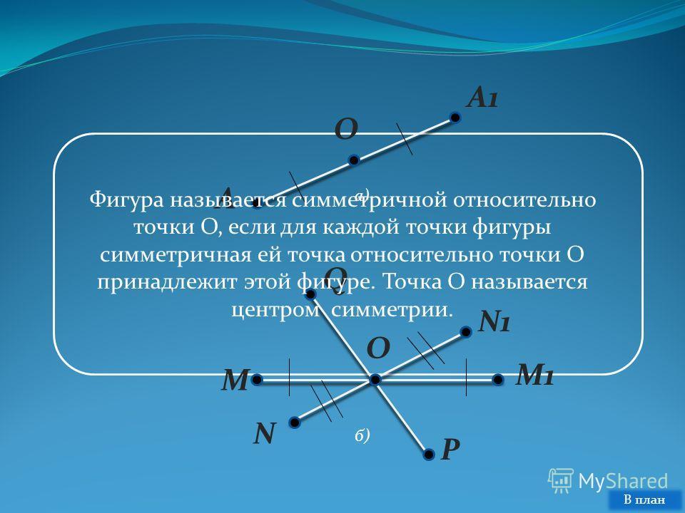 A O A1 a) б)б) O Q N1 M1 P N M Фигура называется симметричной относительно точки O, если для каждой точки фигуры симметричная ей точка относительно точки O принадлежит этой фигуре. Точка O называется центром симметрии. В план