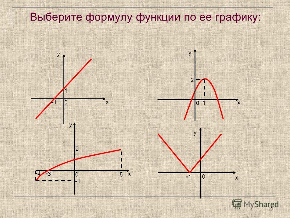 10 Выберите формулу функции по ее графику: у -1 1 х 0 1 х у 2 0 у -4-4 -1 5 2 х -3-3 0 у х 1 -1 0