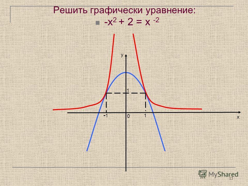 15 Решить графически уравнение: -х 2 + 2 = х -2 у х 1 -1 1 0