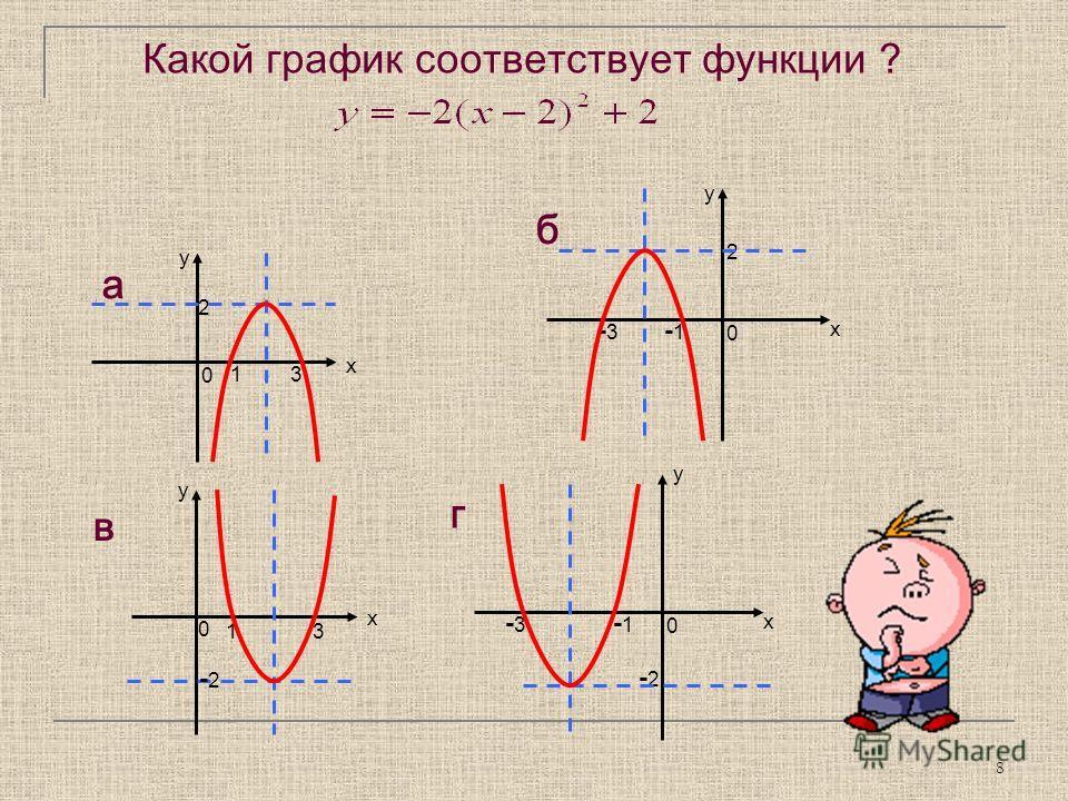 8 г у х -1 -3-3 -2-2 0 1 у х -2-2 3 в 0 б у х -3-3 2 -1 0 у х 1 2 3 а 0 Какой график соответствует функции ?