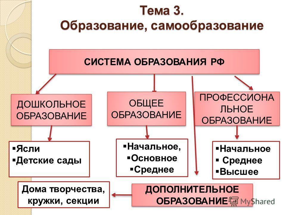 Тема 3. Образование, самообразование СИСТЕМА ОБРАЗОВАНИЯ РФ ДОШКОЛЬНОЕ ОБРАЗОВАНИЕ ОБЩЕЕ ОБРАЗОВАНИЕ ОБЩЕЕ ОБРАЗОВАНИЕ ПРОФЕССИОНА ЛЬНОЕ ОБРАЗОВАНИЕ Ясли Детские сады Начальное, Основное Среднее Начальное Среднее Высшее ДОПОЛНИТЕЛЬНОЕ ОБРАЗОВАНИЕ Дом