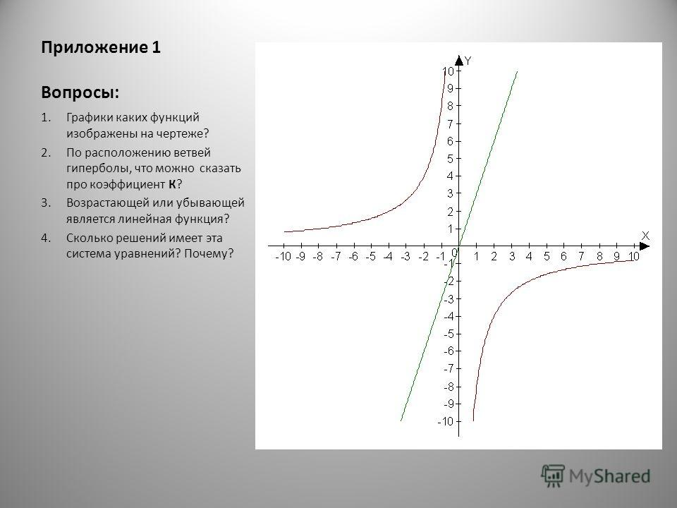 Приложение 1 Вопросы: 1. Графики каких функций изображены на чертеже? 2. По расположению ветвей гиперболы, что можно сказать про коэффициент К? 3. Возрастающей или убывающей является линейная функция? 4. Сколько решений имеет эта система уравнений? П