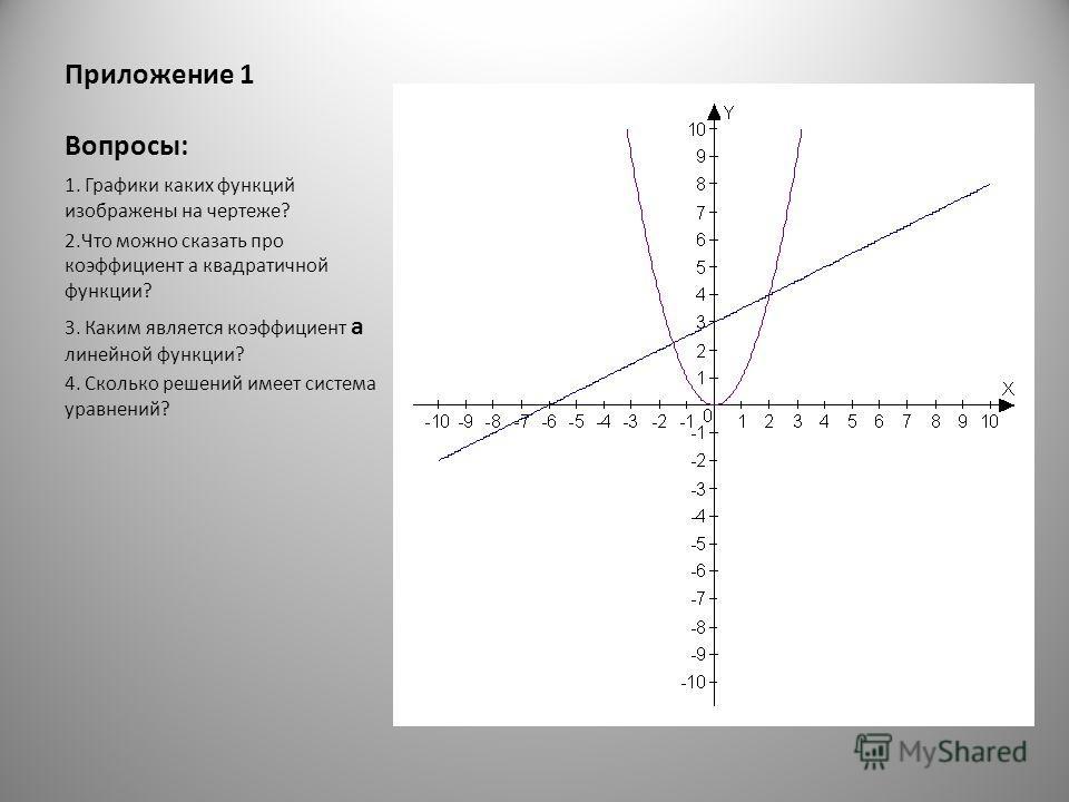 Приложение 1 Вопросы: 1. Графики каких функций изображены на чертеже? 2. Что можно сказать про коэффициент а квадратичной функции? 3. Каким является коэффициент а линейной функции? 4. Сколько решений имеет система уравнений?