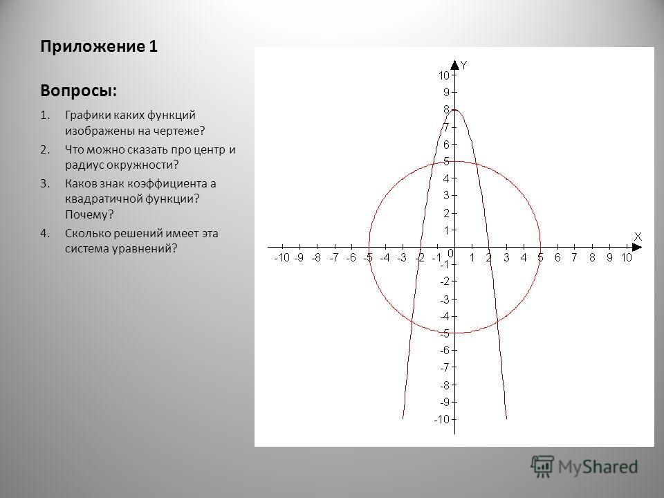 Приложение 1 Вопросы: 1. Графики каких функций изображены на чертеже? 2. Что можно сказать про центр и радиус окружности? 3. Каков знак коэффициента а квадратичной функции? Почему? 4. Сколько решений имеет эта система уравнений?
