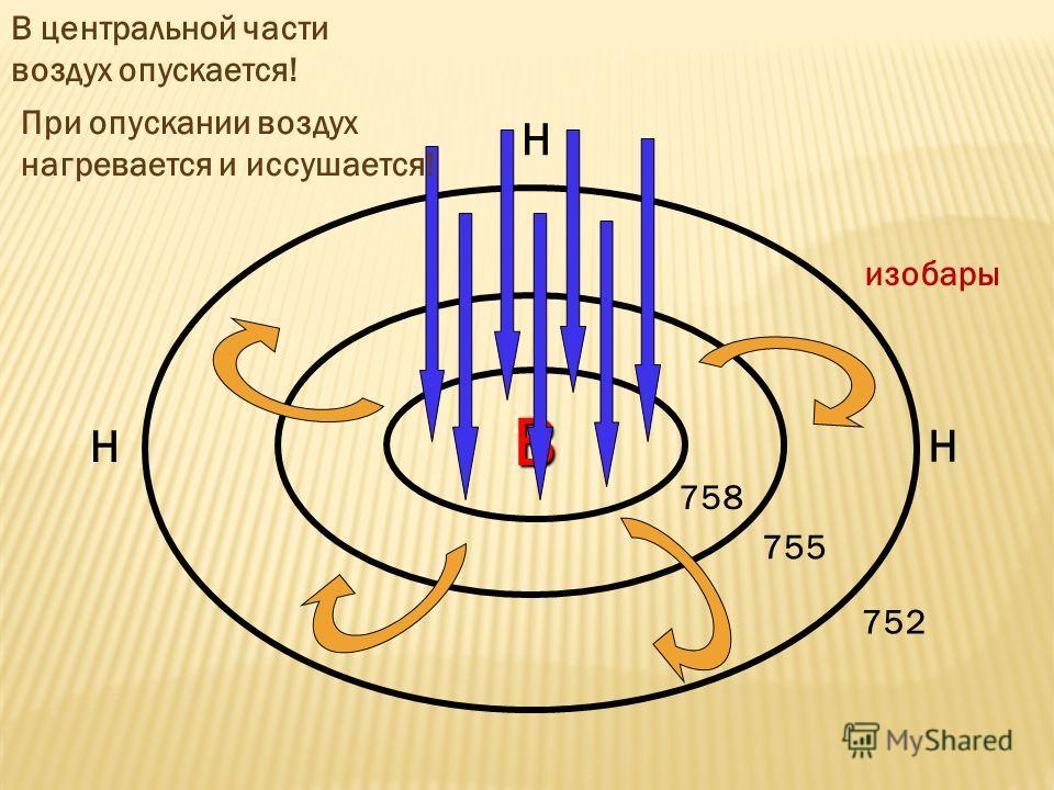 В 758 755 752 Н Н Н изобары В центральной части воздух опускается! При опускании воздух нагревается и иссушается!