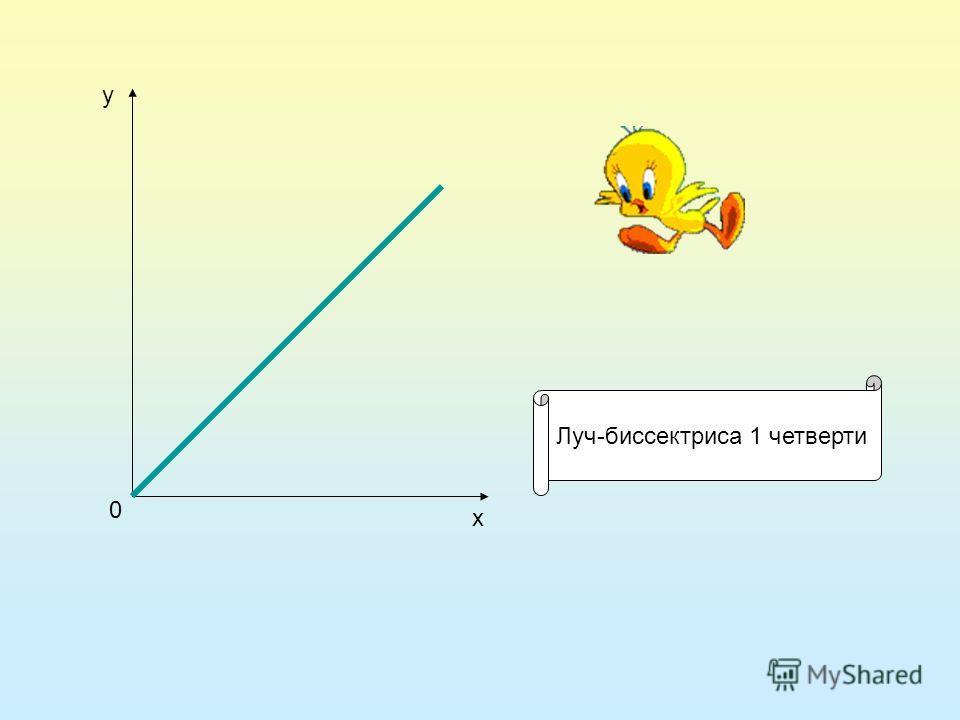 0 х у Луч-биссектриса 1 четверти