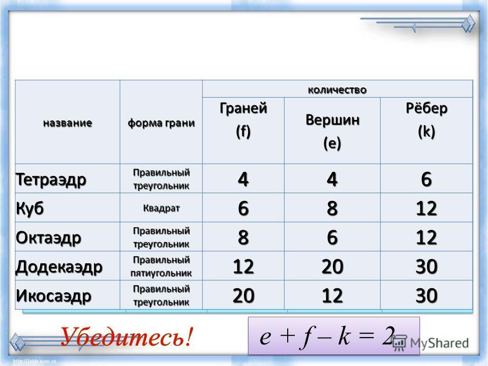 название форма грани количество Граней (f) Вершин(е)Рёбер (k) Тетраэдр Правильный треугольник 446 Куб Квадрат 6812 Октаэдр 8612 Додекаэдр Правильный пятиугольник 122030 Икосаэдр Правильный треугольник 201230 e + f – k = 2