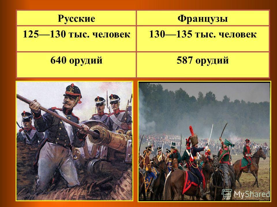 Русские Французы 125130 тыс. человек 130135 тыс. человек 640 орудий 587 орудий