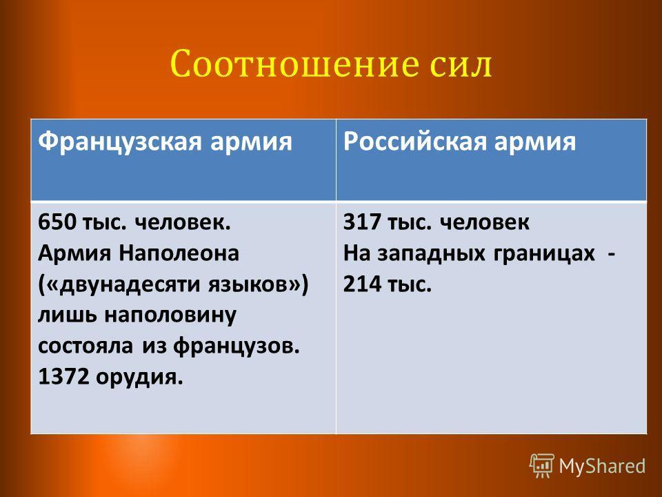 Французская армия Российская армия 650 тыс. человек. Армия Наполеона («двунадесяти языков») лишь наполовину состояла из французов. 1372 орудия. 317 тыс. человек На западных границах - 214 тыс. Соотношение сил