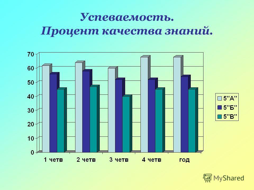 Успеваемость. Процент качества знаний.