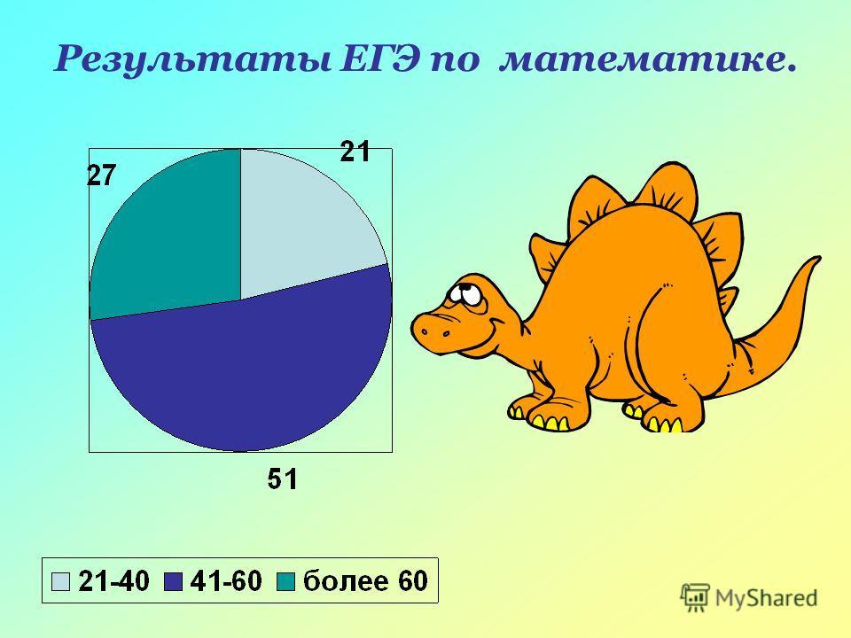 Результаты ЕГЭ по математике.