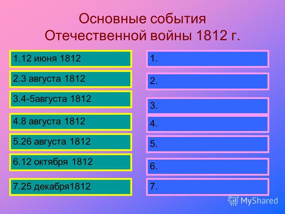 Основные события Отечественной войны 1812 г. 1.12 июня 1812 2.3 августа 1812 3.4-5 августа 1812 5.26 августа 1812 4.8 августа 1812 6.12 октября 1812 7.25 декабря 1812 1. 2. 3. 4. 5. 6. 7.