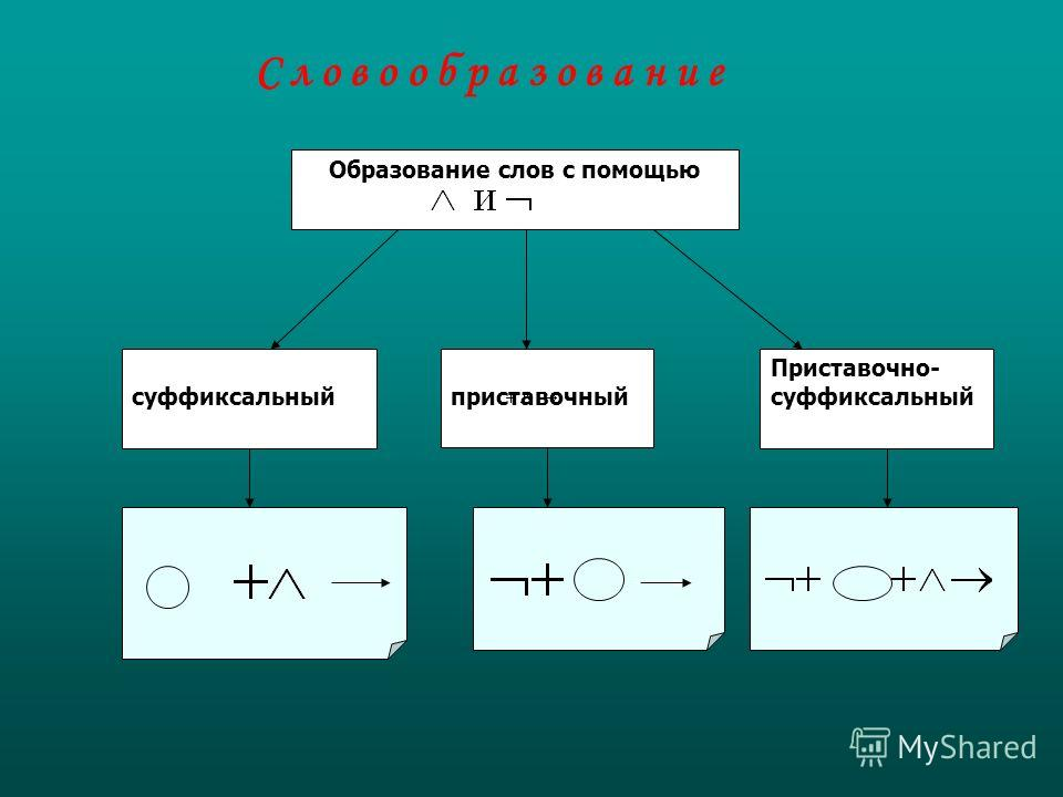 Образование слов с помощью суффиксальный приставочный Приставочно- суффиксальный С л о в о о б р а з о в а н и е