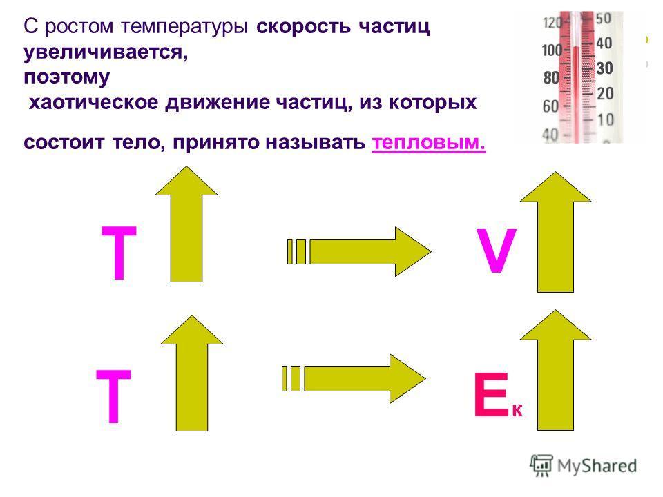 С ростом температуры скорость частиц увеличивается, поэтому хаотическое движение частиц, из которых состоит тело, принято называть тепловым. Т V Т Ек Ек
