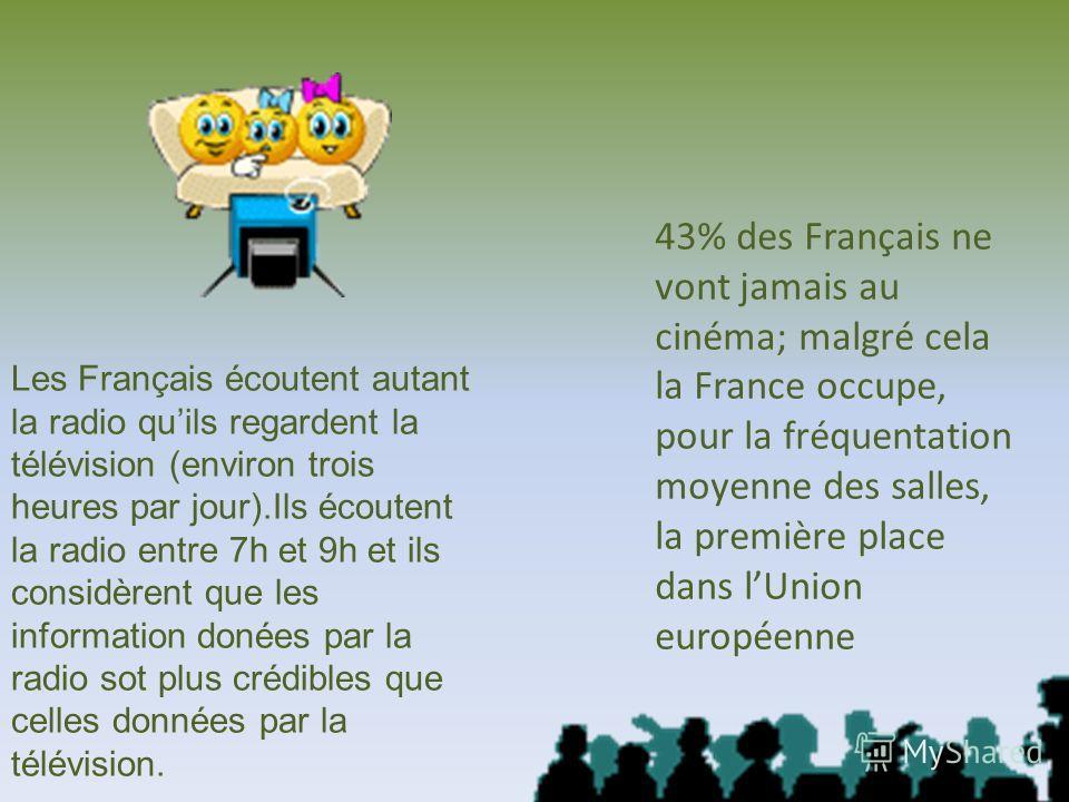 43% des Français ne vont jamais au cinéma; malgré cela la France occupe, pour la fréquentation moyenne des salles, la première place dans lUnion européenne Les Français écoutent autant la radio quils regardent la télévision (environ trois heures par