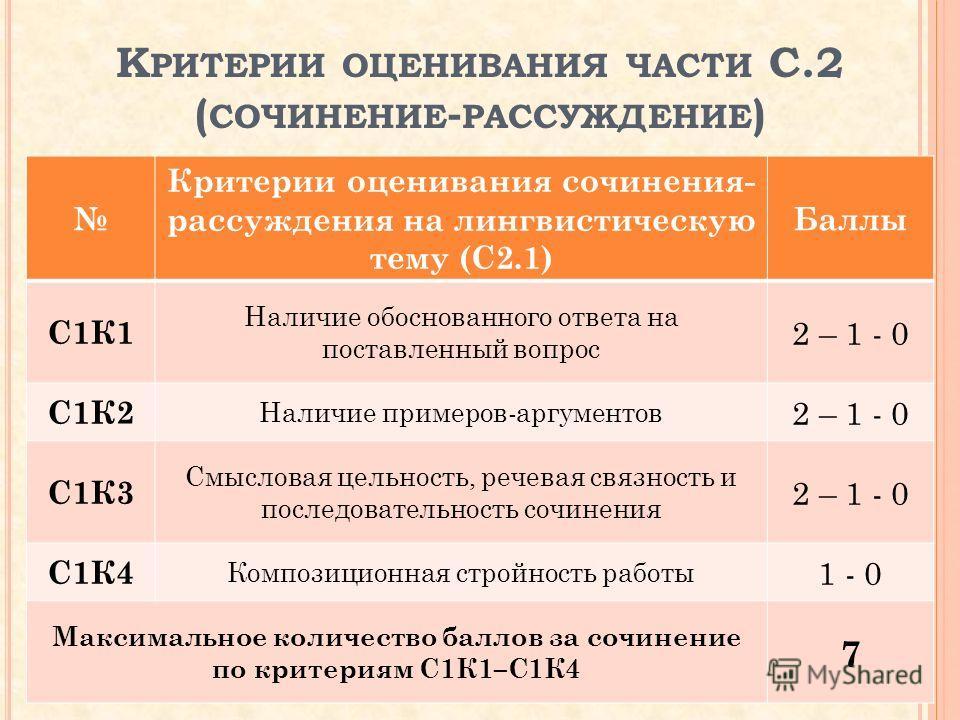 К РИТЕРИИ ОЦЕНИВАНИЯ ЧАСТИ С.2 ( СОЧИНЕНИЕ - РАССУЖДЕНИЕ ) Критерии оценивания сочинения- рассуждения на лингвистическую тему (С2.1) Баллы С1К1 Наличие обоснованного ответа на поставленный вопрос 2 – 1 - 0 С1К2 Наличие примеров-аргументов 2 – 1 - 0 С
