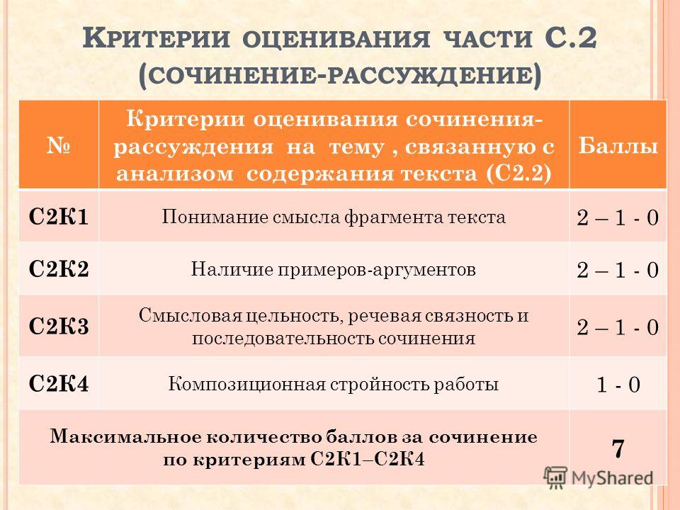 К РИТЕРИИ ОЦЕНИВАНИЯ ЧАСТИ С.2 ( СОЧИНЕНИЕ - РАССУЖДЕНИЕ ) Критерии оценивания сочинения- рассуждения на тему, связанную с анализом содержания текста (С2.2) Баллы С2К1 Понимание смысла фрагмента текста 2 – 1 - 0 С2К2 Наличие примеров-аргументов 2 – 1