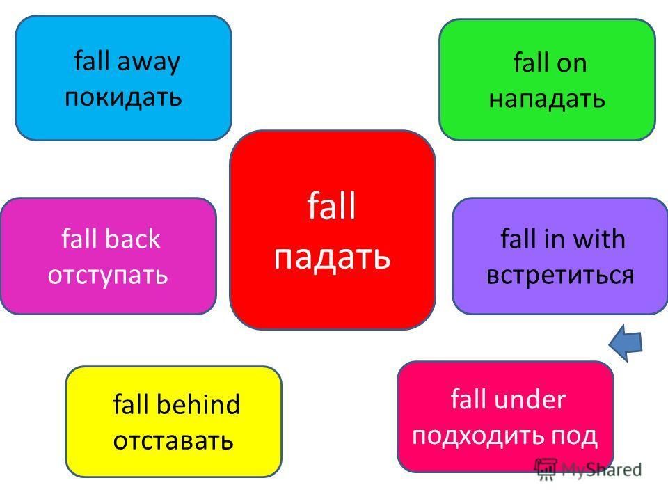 fall падать fall away покидать fall on нападать fall behind отставать fall under подходить под fall in with встретиться fall back отступать