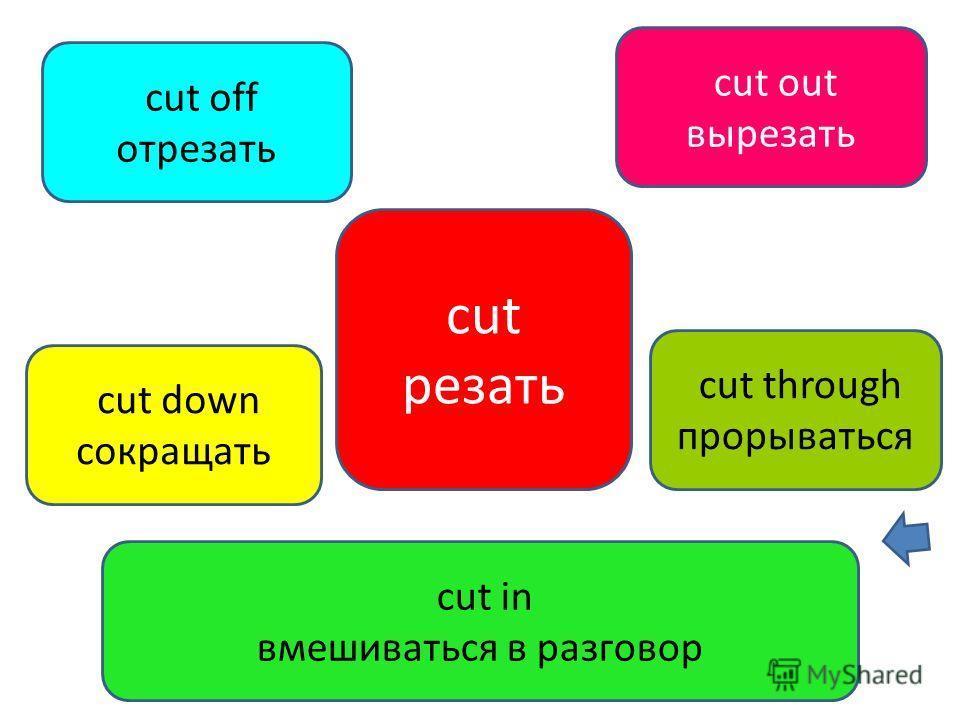 cut резать cut down сокращать cut in вмешиваться в разговор cut off отрезать cut out вырезать cut through прорываться