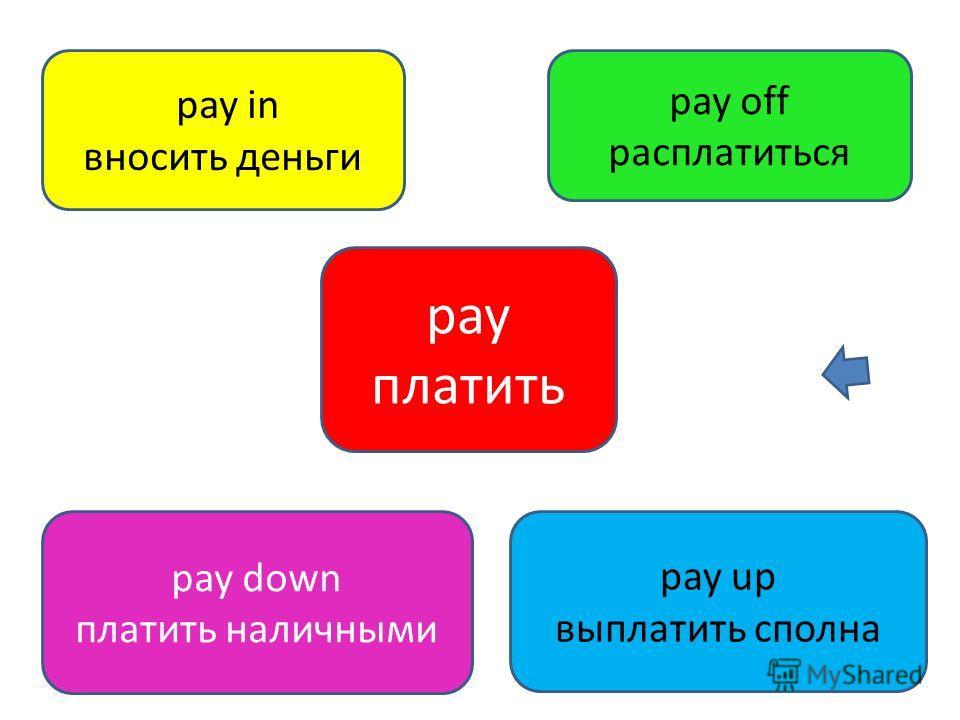 pay платить pay down платить наличными pay in вносить деньги pay off расплатиться pay up выплатить сполна