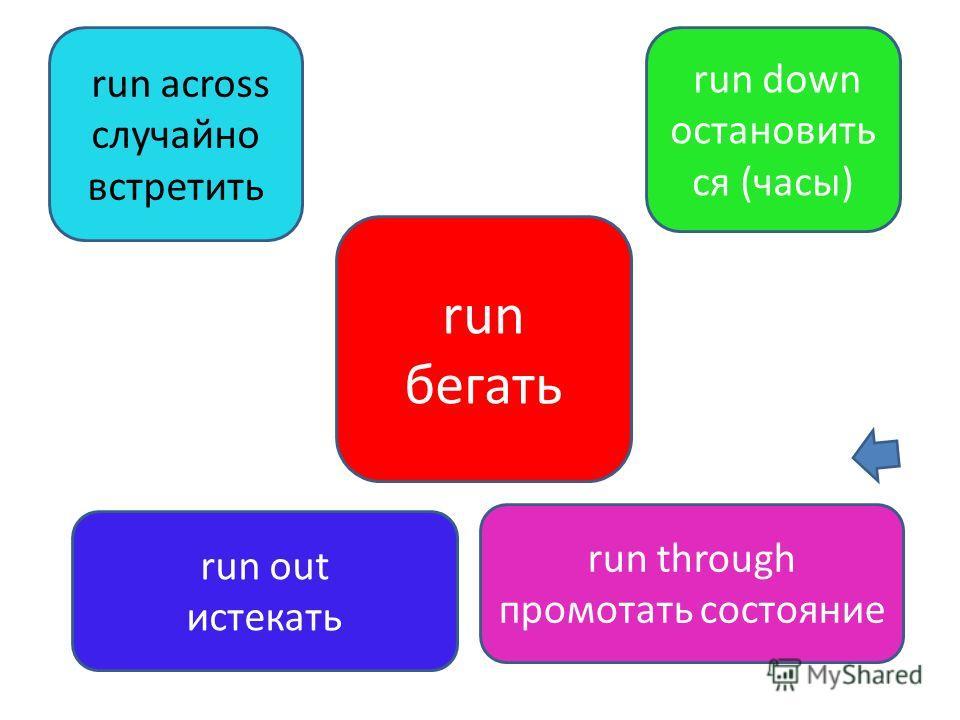 run бегать run across случайно встретить run down остановить ся (часы) run out истекать run through промотать состояние