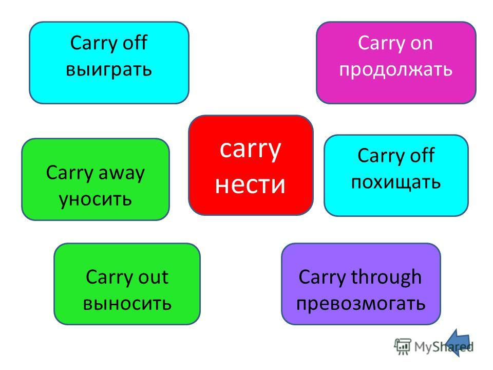 carry нести Carry off выиграть Carry on продолжать Carry out выносить Carry through превозмогать Carry away уносить Carry off похищать