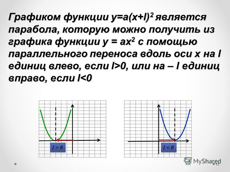 Графиком функции у=а(х+l) 2 является парабола, которую можно получить из графика функции у = ах 2 с помощью параллельного переноса вдоль оси х на l единиц влево, если l>0, или на – l единиц вправо, если l 0, или на – l единиц вправо, если l 0 l < 0