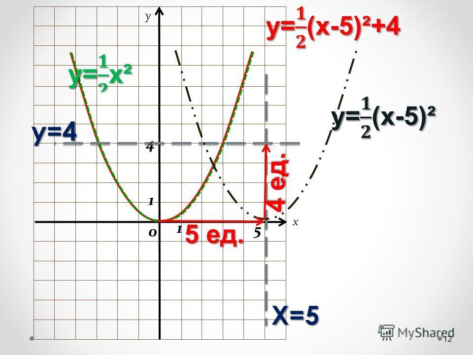 x y 12 Х=5 у=4 1 1 0 5 4 5 ед. 4 ед.
