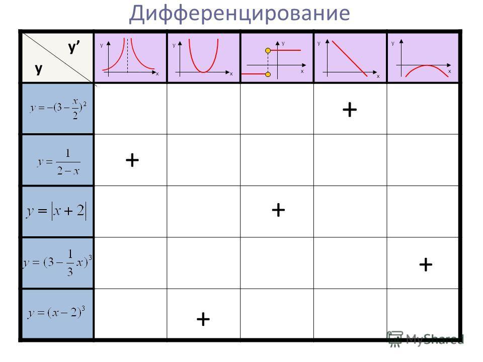 Дифференцирование + + + + + y y yy yyy x x x x x