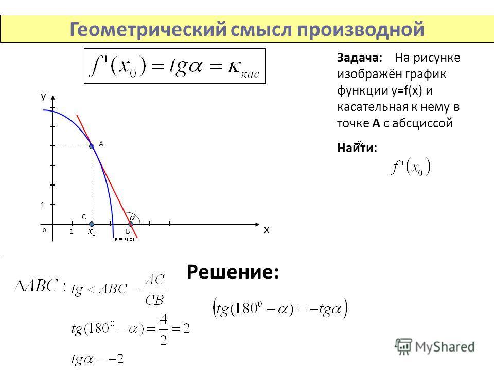 Геометрический смысл производной Задача: На рисунке изображён график функции y=f(x) и касательная к нему в точке А с абсциссой Найти: Решение: у х 0 1 1В А С
