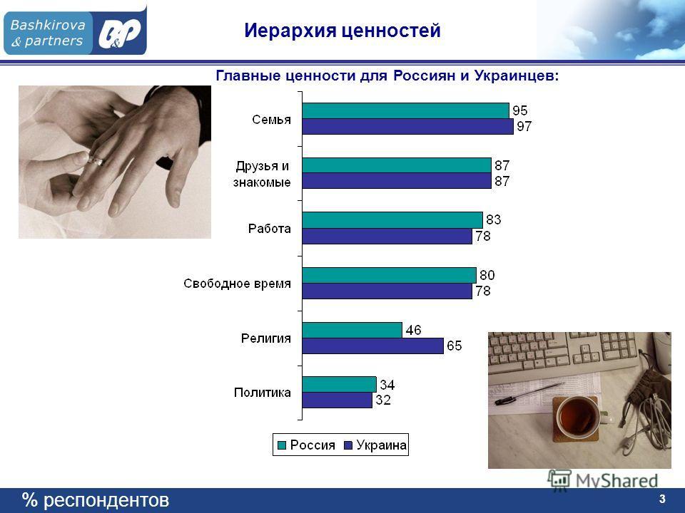 3 Иерархия ценностей Главные ценности для Россиян и Украинцев: % респондентов