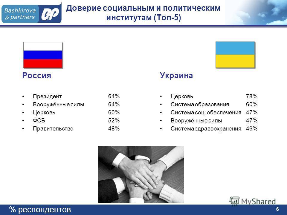 6 Доверие социальным и политическим институтам (Топ-5) Россия Президент 64% Вооружённые силы 64% Церковь 60% ФСБ 52% Правительство 48% Украина Церковь 78% Система образования 60% Система соц. обеспечения 47% Вооружённые силы 47% Система здравоохранен