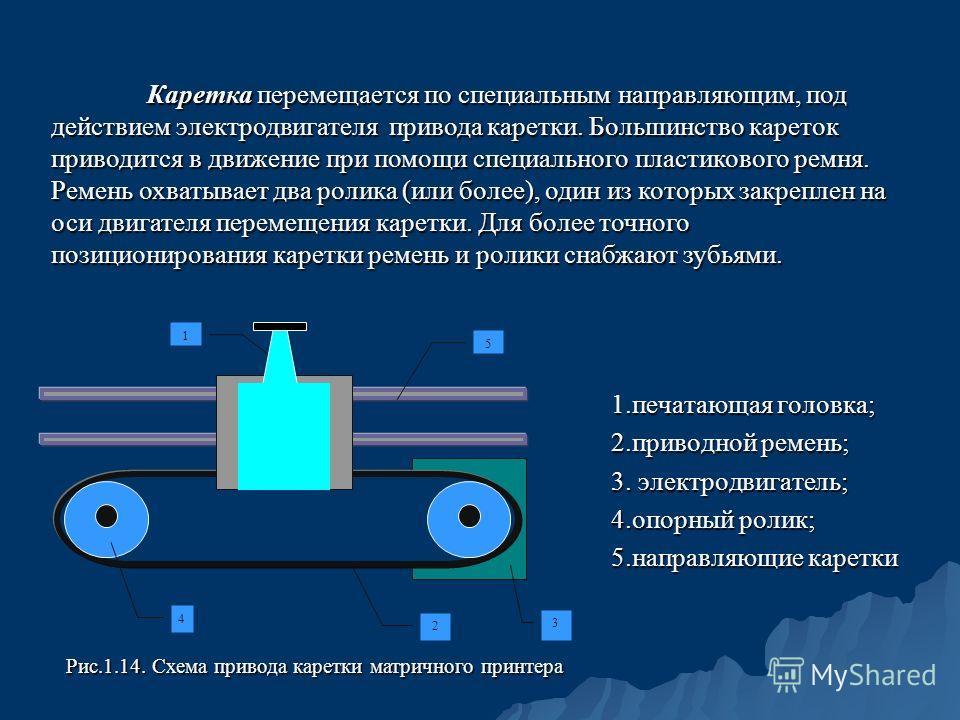 1. печатающая головка; 2. приводной ремень; 3. электродвигатель; 4. опорный ролик; 5. направляющие каретки Рис.1.14. Схема привода каретки матричного принтера 1 5 4 2 3 Каретка перемещается по специальным направляющим, под действием электродвигателя