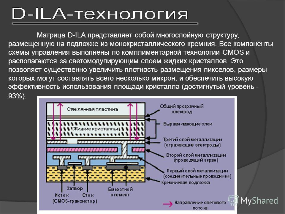 Матрица D-ILA представляет собой многослойную структуру, размещенную на подложке из монокристаллического кремния. Все компоненты схемы управления выполнены по комплиментарной технологии CMOS и располагаются за светомодулирующим слоем жидких кристалло