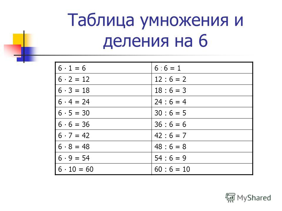 Таблица умножения и деления на 6 6 1 = 66 : 6 = 1 6 2 = 1212 : 6 = 2 6 3 = 1818 : 6 = 3 6 4 = 24 24 : 6 = 4 6 5 = 3030 : 6 = 5 6 6 = 3636 : 6 = 6 6 7 = 4242 : 6 = 7 6 8 = 4848 : 6 = 8 6 9 = 5454 : 6 = 9 6 10 = 6060 : 6 = 10