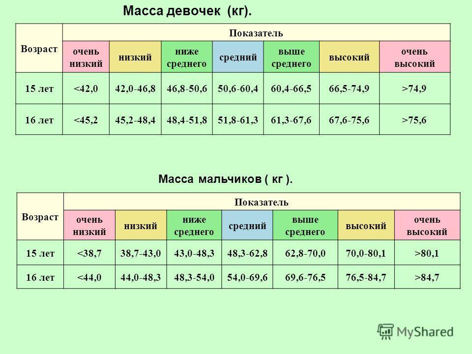 Масса девочек (кг). Возраст Показатель очень низкий низкий ниже среднего средний выше среднего высокий очень высокий 15 лет74,9 16 лет75,6 Масса мальчиков ( кг ). Возраст Показатель очень низкий низкий ниже среднего средний выше среднего высокий очен