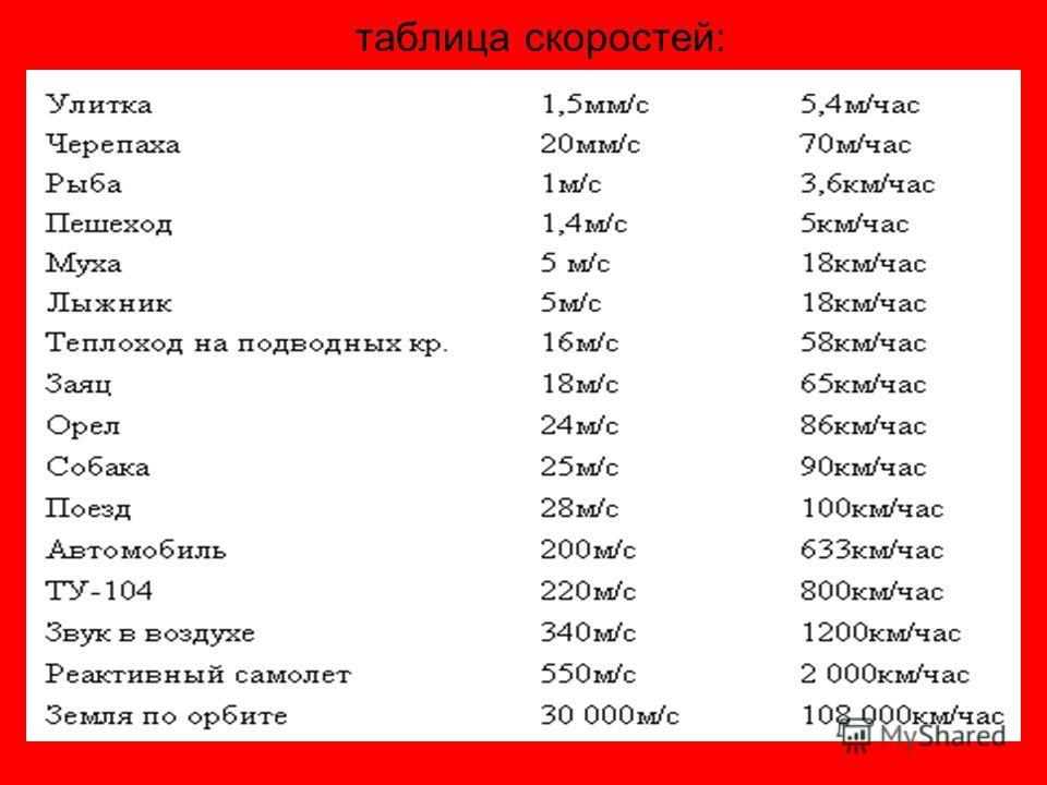 таблица скоростей: