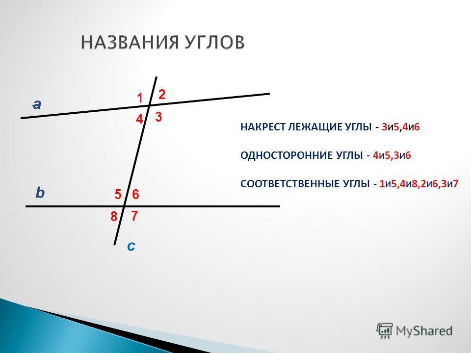 а b 1 2 3 4 56 7 8 c НАКРЕСТ ЛЕЖАЩИЕ УГЛЫ - 3 И 5,4 И 6 ОДНОСТОРОННИЕ УГЛЫ - 4 И 5,3 И 6 СООТВЕТСТВЕННЫЕ УГЛЫ - 1 И 5,4 И 8,2 И 6,3 И 7