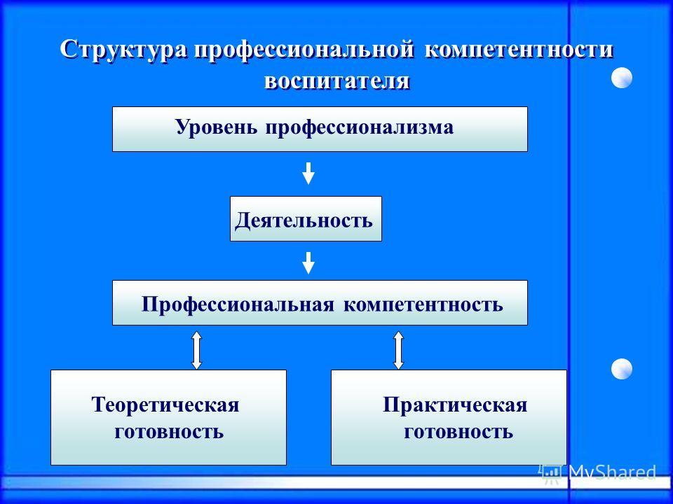Структура профессиональной компетентности воспитателя Уровень профессионализма Деятельность Профессиональная компетентность Теоретическая готовность Практическая готовность