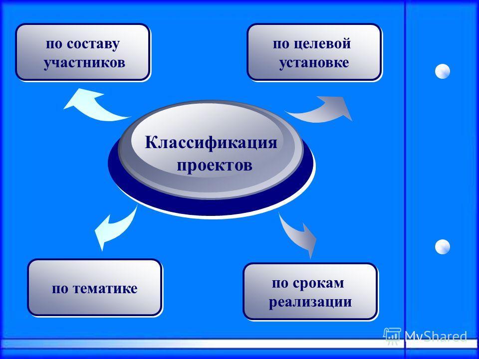 Классификация проектов по тематике по срокам реализации по срокам реализации по составу участников по составу участников по целевой установке по целевой установке