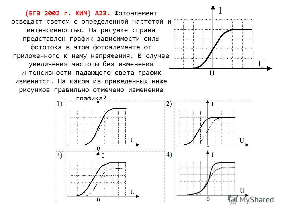 (ЕГЭ 2002 г. КИМ) А23. Фотоэлемент освещают светом с определенной частотой и интенсивностью. На рисунке справа представлен график зависимости силы фототока в этом фотоэлементе от приложенного к нему напряжения. В случае увеличения частоты без изменен