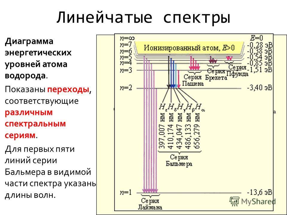 Линейчатые спектры Диаграмма энергетических уровней атома водорода. Показаны переходы, соответствующие различным спектральным сериям. Для первых пяти линий серии Бальмера в видимой части спектра указаны длины волн.