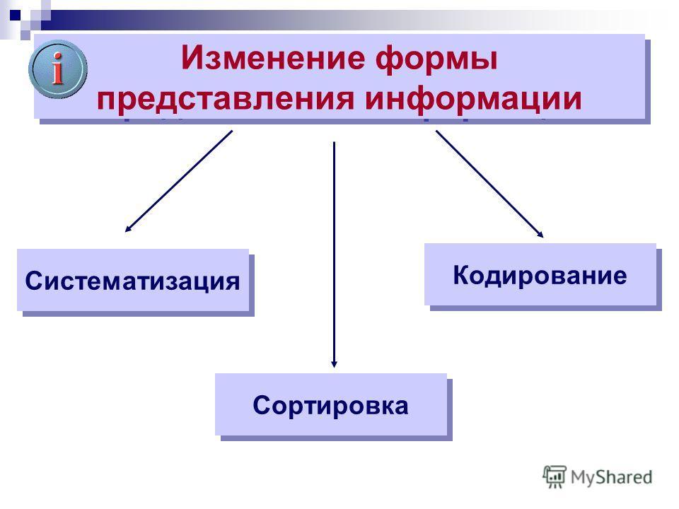Изменение формы представления информации Систематизация Сортировка Кодирование