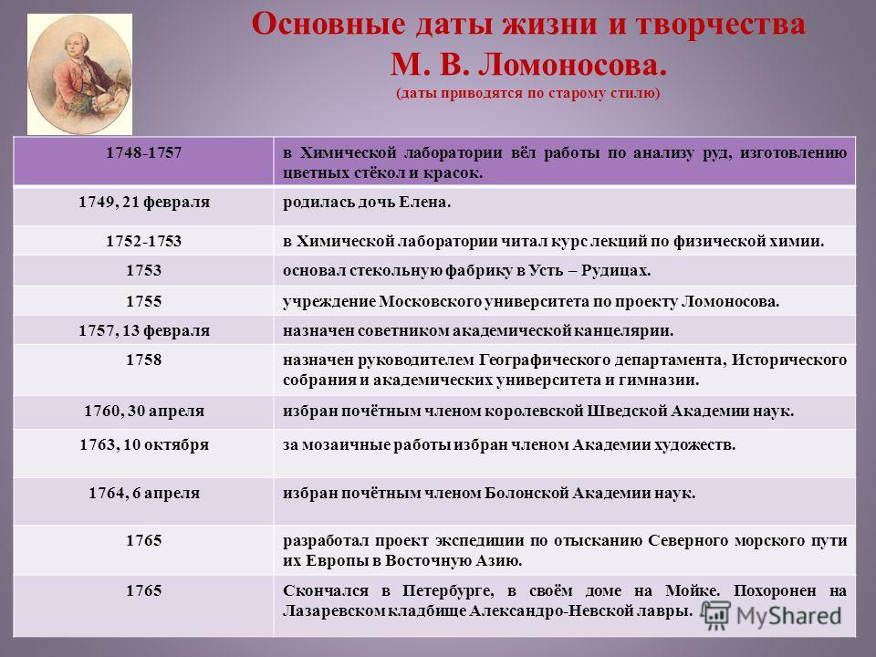Основные даты жизни и творчества М. В. Ломоносова. (даты приводятся по старому стилю) 1748-1757 в Химической лаборатории вёл работы по анализу руд, изготовлению цветных стёкол и красок. 1749, 21 февраля родилась дочь Елена. 1752-1753 в Химической лаб
