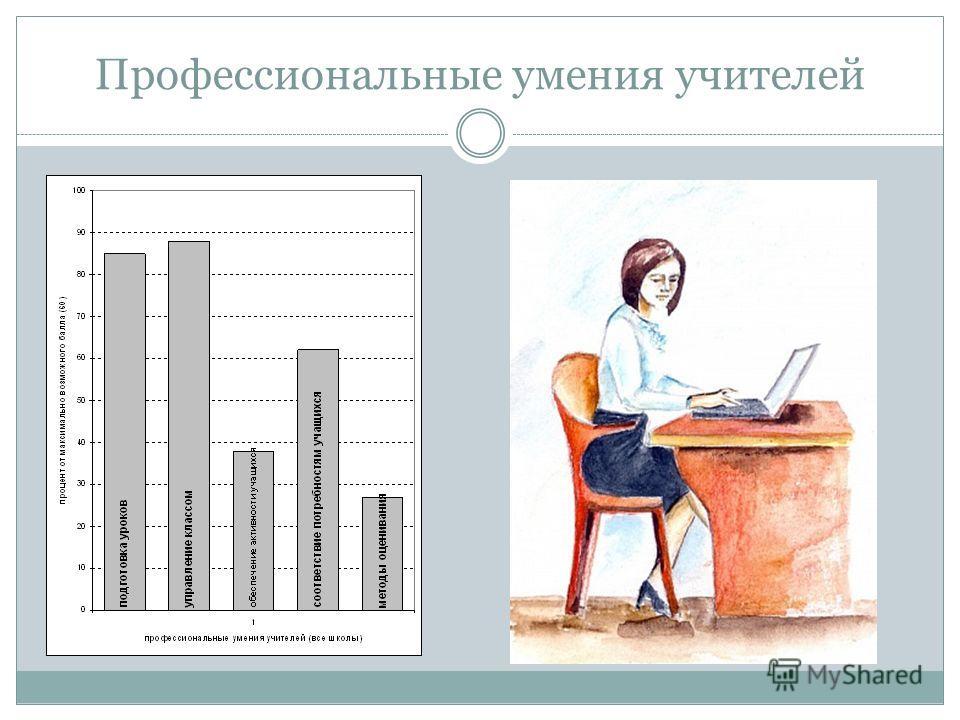 Профессиональные умения учителей